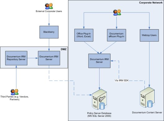 documentum-irm-services-architecture