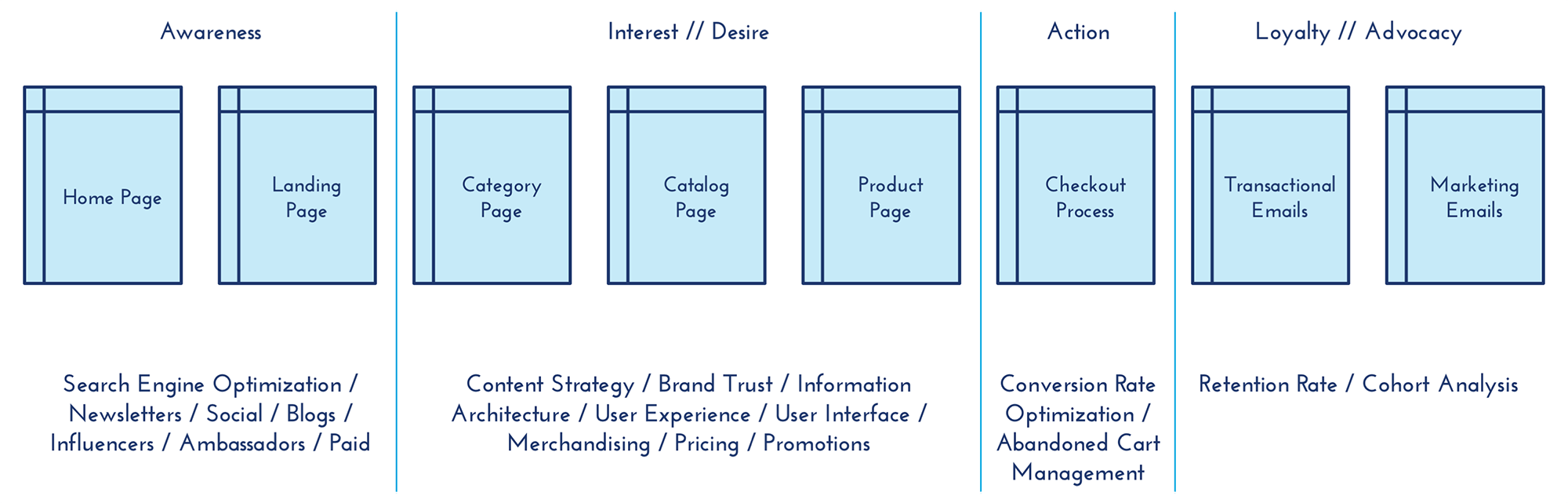 ecommerce-marketing funnel